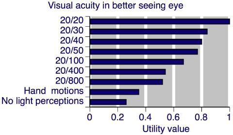 Clearly, impaired vision impacts significantly on health utility, but the  degree by which vision is valued is under appreciated by the public,  clinicians in ...
