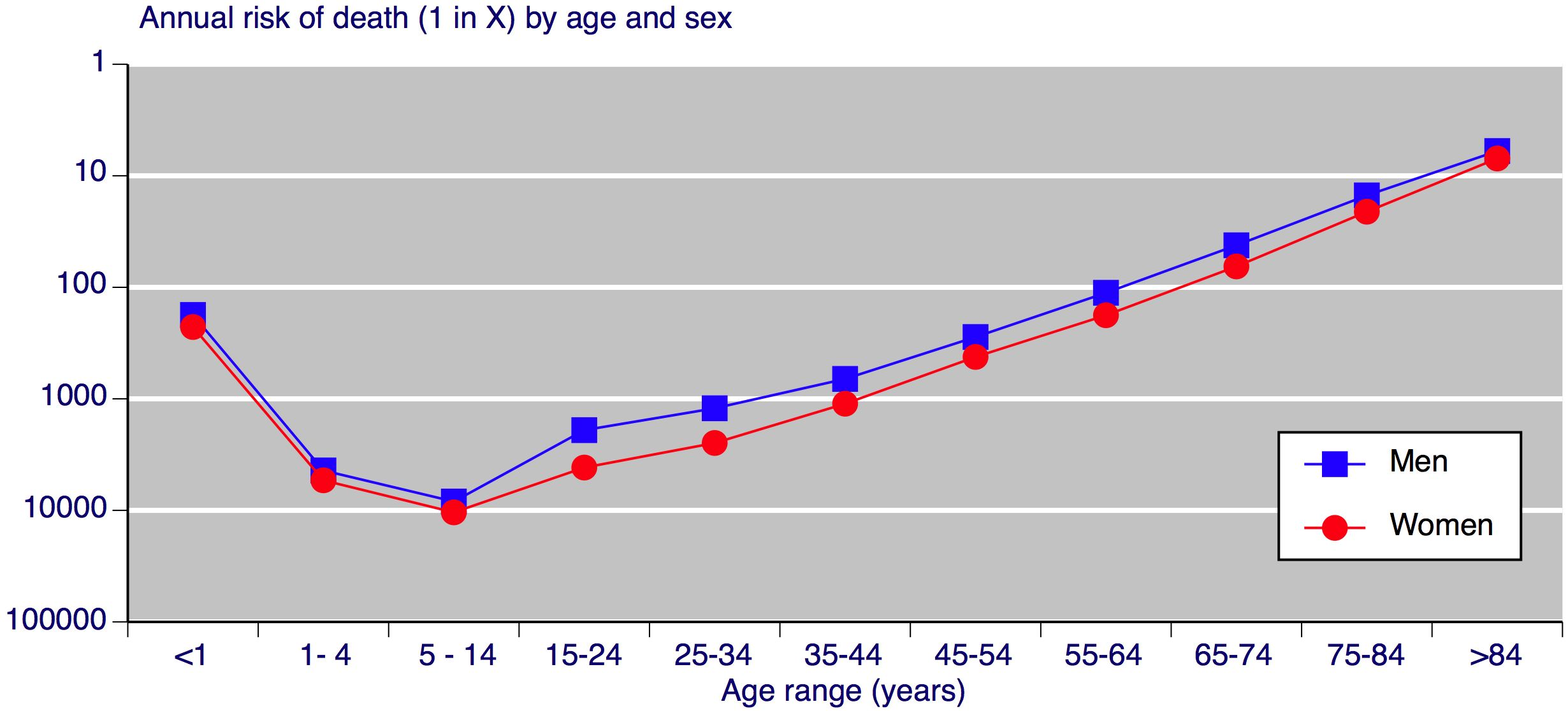 Risk of death by age and sex