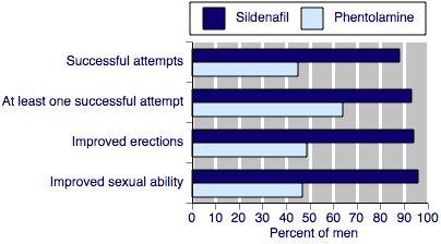 phentolamine injekciója a péniszbe