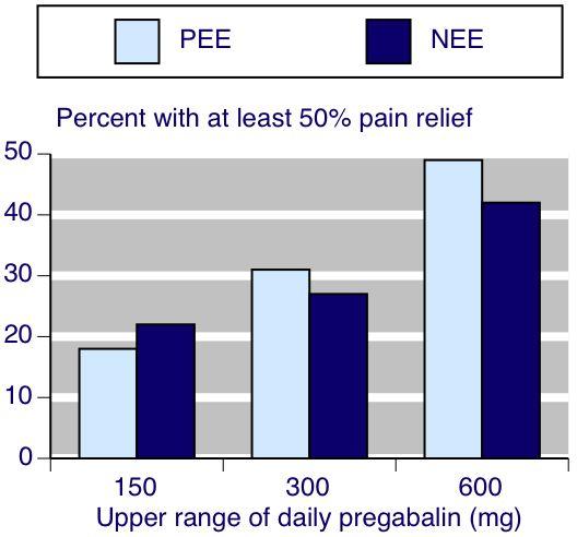 pregabalin dose pain